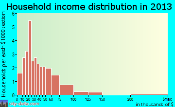 Nevis household income distribution