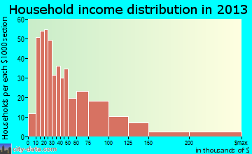 Oak Park Heights household income distribution