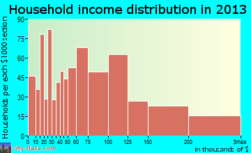 Prior Lake household income distribution