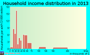 Redby household income distribution