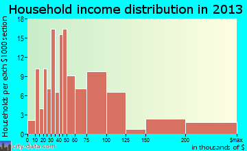 Rockville household income distribution