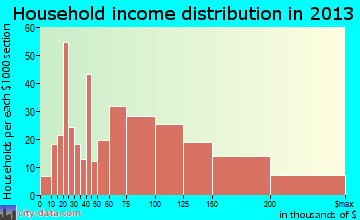 Rogers household income distribution