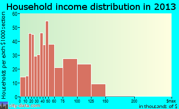 St. Paul Park household income distribution