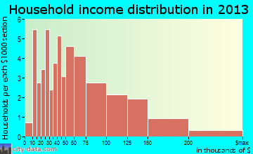 The Lakes household income distribution