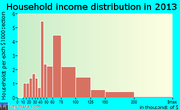 Vermillion household income distribution