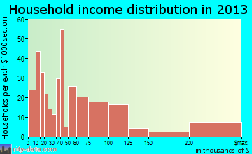 Wayzata household income distribution