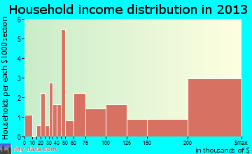 Woodland household income distribution