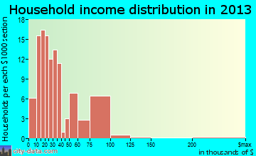 Mantachie household income distribution