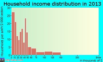 Lucedale household income distribution