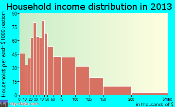 Hernando household income distribution