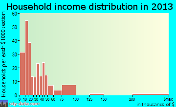 Hazlehurst, MS household income
