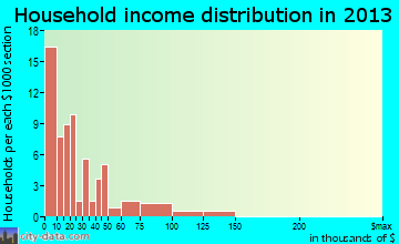 Goodman household income distribution