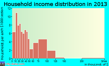 Sumrall household income distribution