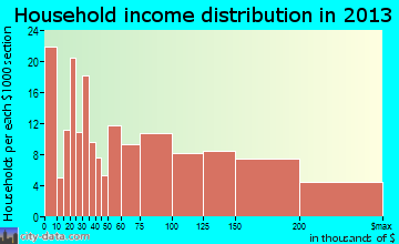 Parkville household income distribution