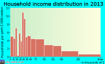 Pasadena Hills household income distribution