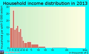 Richland household income distribution