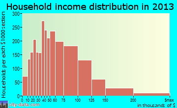 St. Peters household income distribution