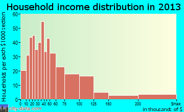 Sappington household income distribution