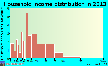 Silver Creek household income distribution