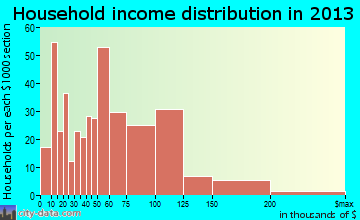 Smithville household income distribution