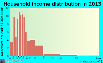 Stanberry household income distribution
