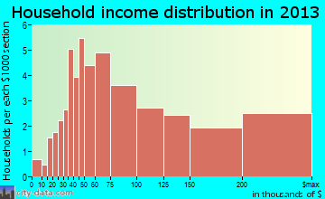 Warson Woods household income distribution