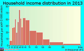 Crestwood household income distribution