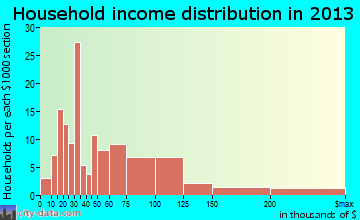 Country Club household income distribution