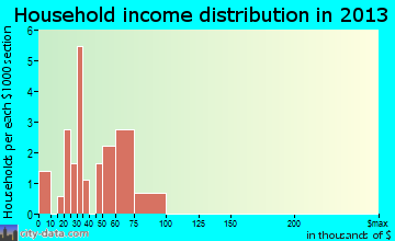 Caledonia household income distribution