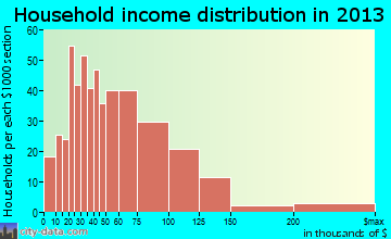 Marion household income distribution