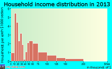 Bloomsdale household income distribution
