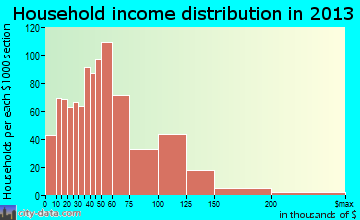 Arnold household income distribution