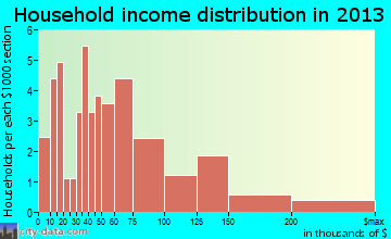 New Melle household income distribution