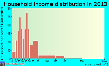 North Kansas City household income distribution