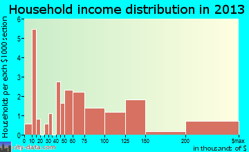 Foristell household income distribution
