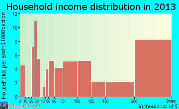 Frontenac household income distribution