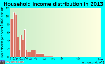 Hartville household income distribution