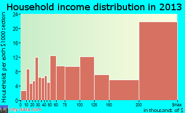Ladue household income distribution