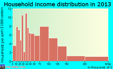Lake Lotawana household income distribution