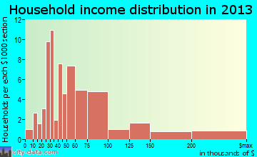 Loma Linda household income distribution