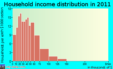 Sun River Valley household income distribution