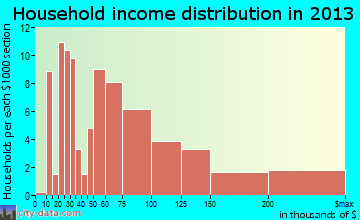 Clancy household income distribution