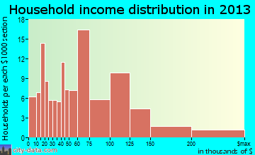 Four Corners household income distribution
