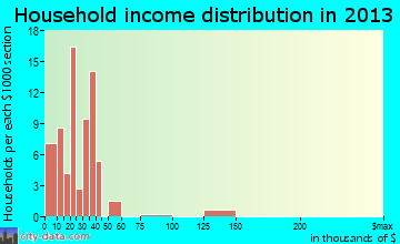 Havre North household income distribution