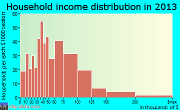 Helena Valley West Central household income distribution