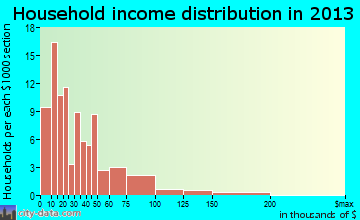 Lame Deer household income distribution