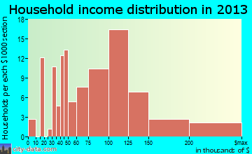 Montana City household income distribution