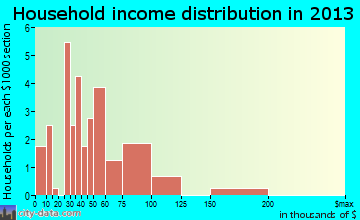 Firth household income distribution