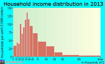 La Vista household income distribution