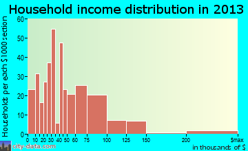 Sheridan household income distribution